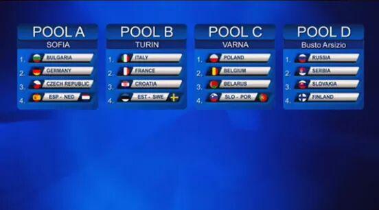 Losowanie grup Mistrzostw Europy 2015
