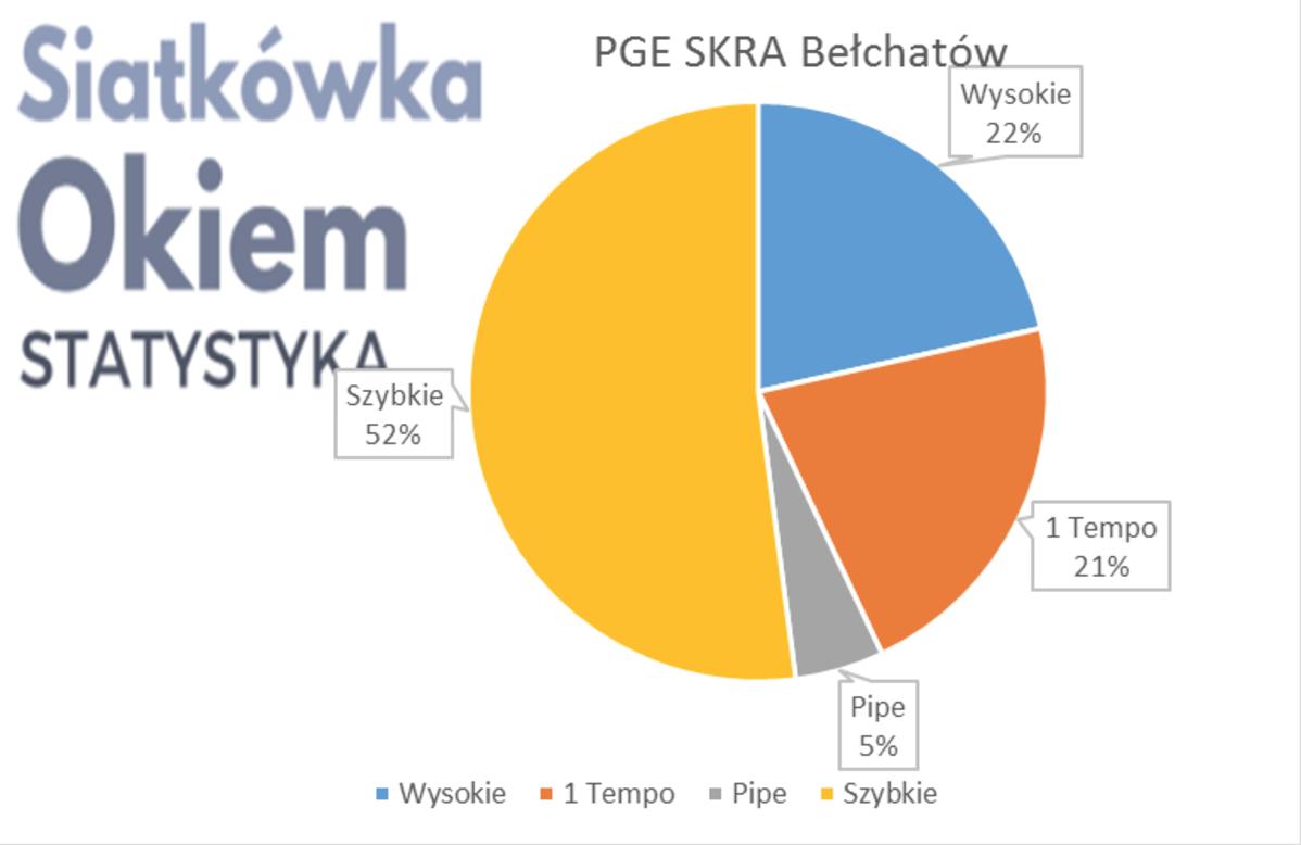 Analiza najlepszej czwórki PlusLigi 2017 fazy play-off - PGE SKRA Bełchatów