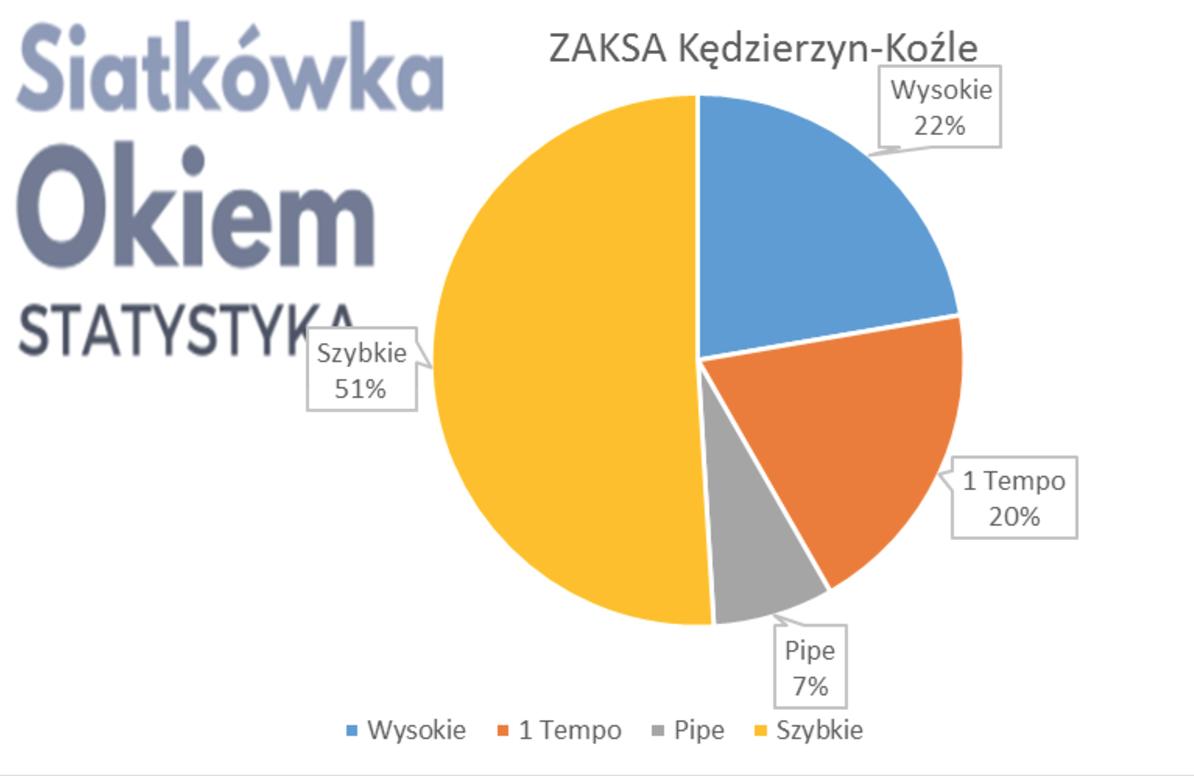 Analiza najlepszej czwórki PlusLigi 2017 fazy play-off - ZAKSA
