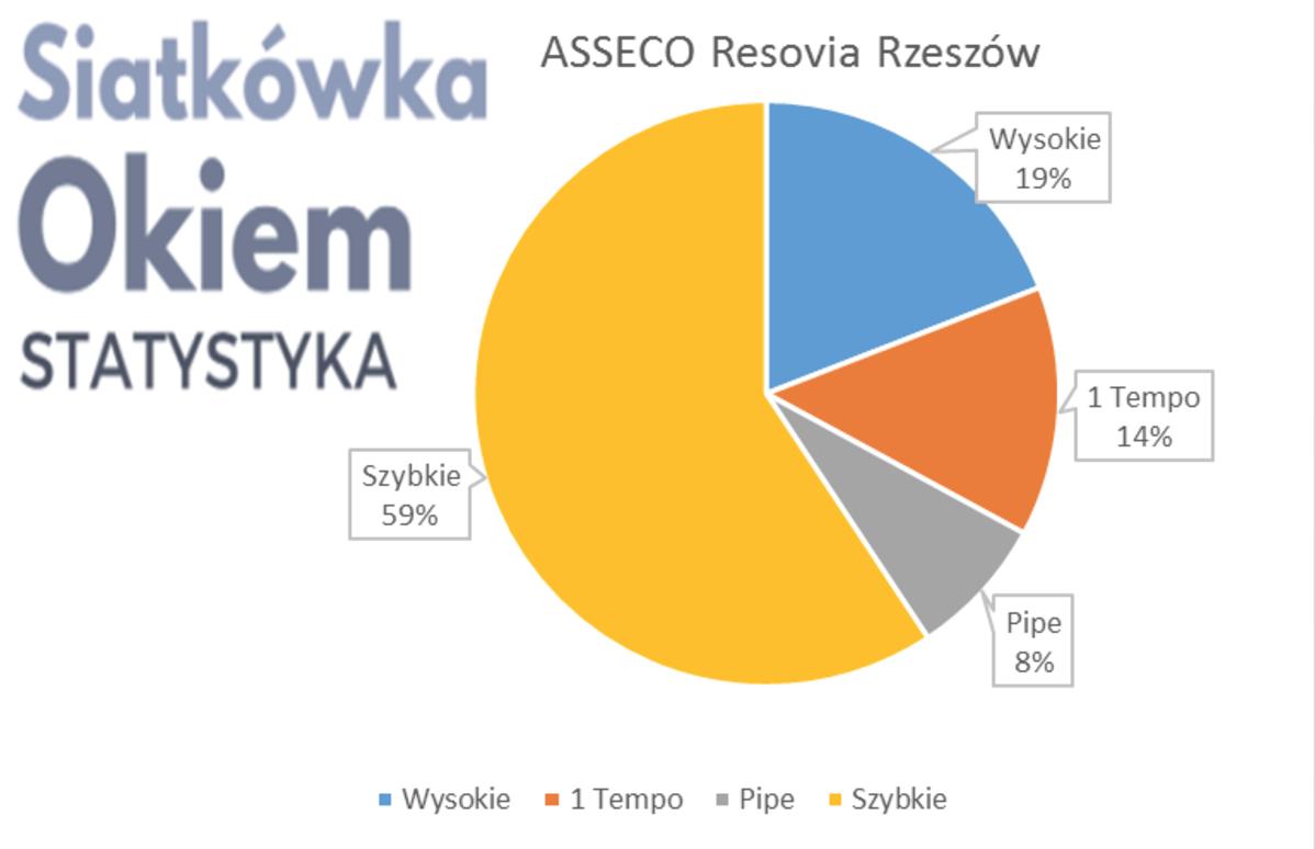 Analiza najlepszej czwórki PlusLigi 2017 fazy play-off - Asseco Resovia Rzeszów