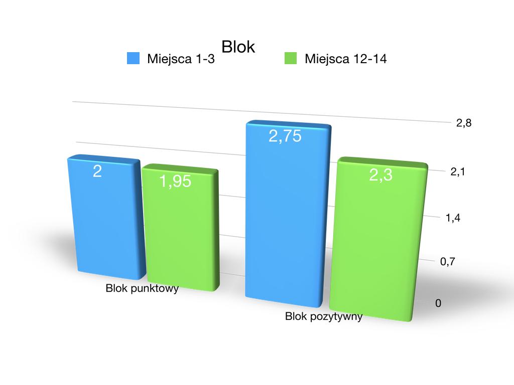 Porównanie bloku