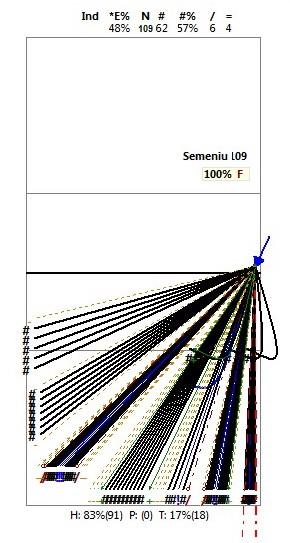 Analiza kierunków ataków wglinii