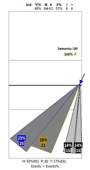 Analiza kierunków ataków - cones -10%