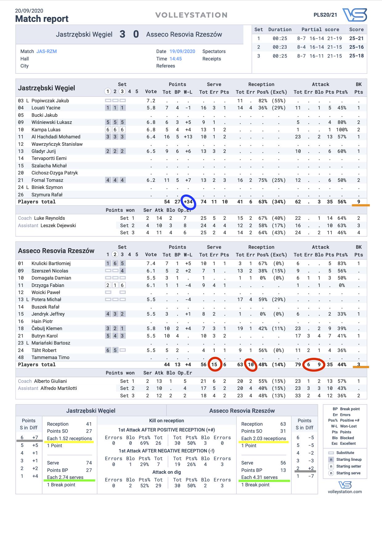 Raport meczowy - Jastrzębski Węgiel vs Asseco Resovia Rzeszów [19.09.2020]